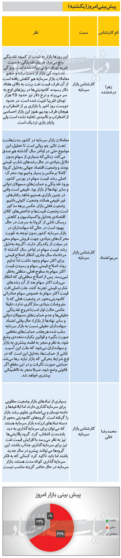 ناامیدی شدید کارشناسان از وضعیت بورس (۹۹/۱۲/۱۷) + جدول