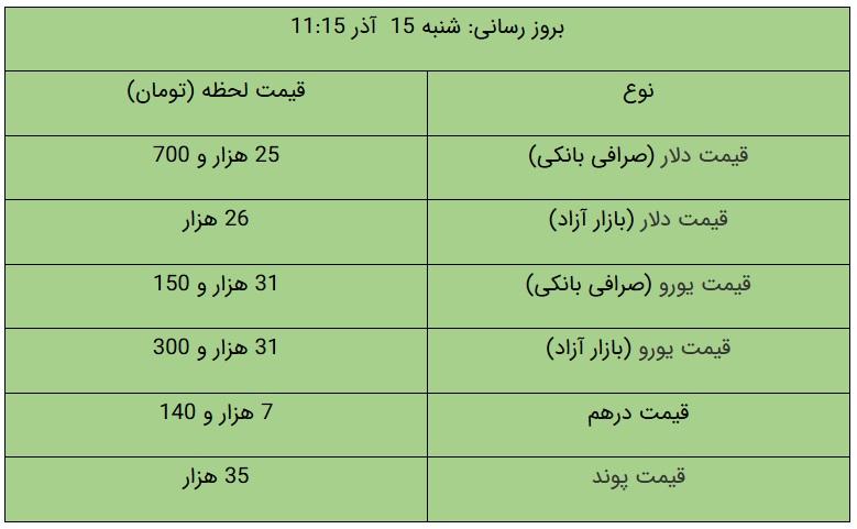 قیمت دلار و یورو در بازار آزاد، امروز ۱۵ آذر ۹۹/ دلار گران شد + جدول