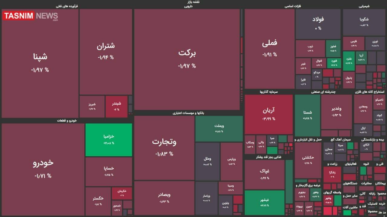 ریزش ۲ هزار واحدی شاخص بورس + نقشه بازار بورس