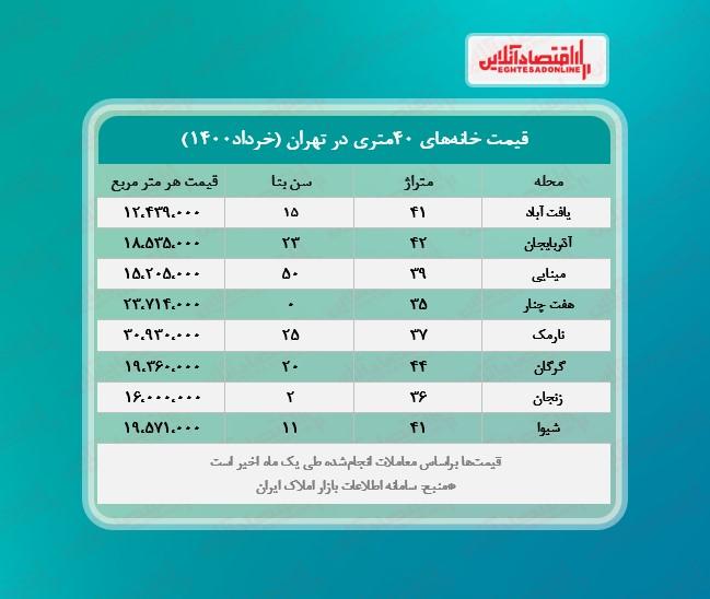 لیست قیمت خانه امروز 22 خرداد 1400 + جدول