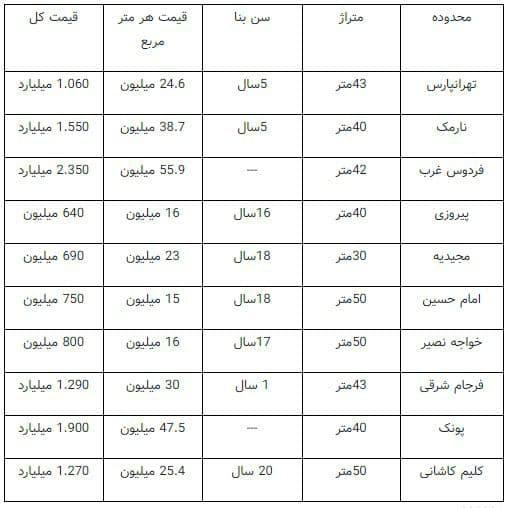 قیمت آپارتمان های نقلی در تهران چند؟ + جدول