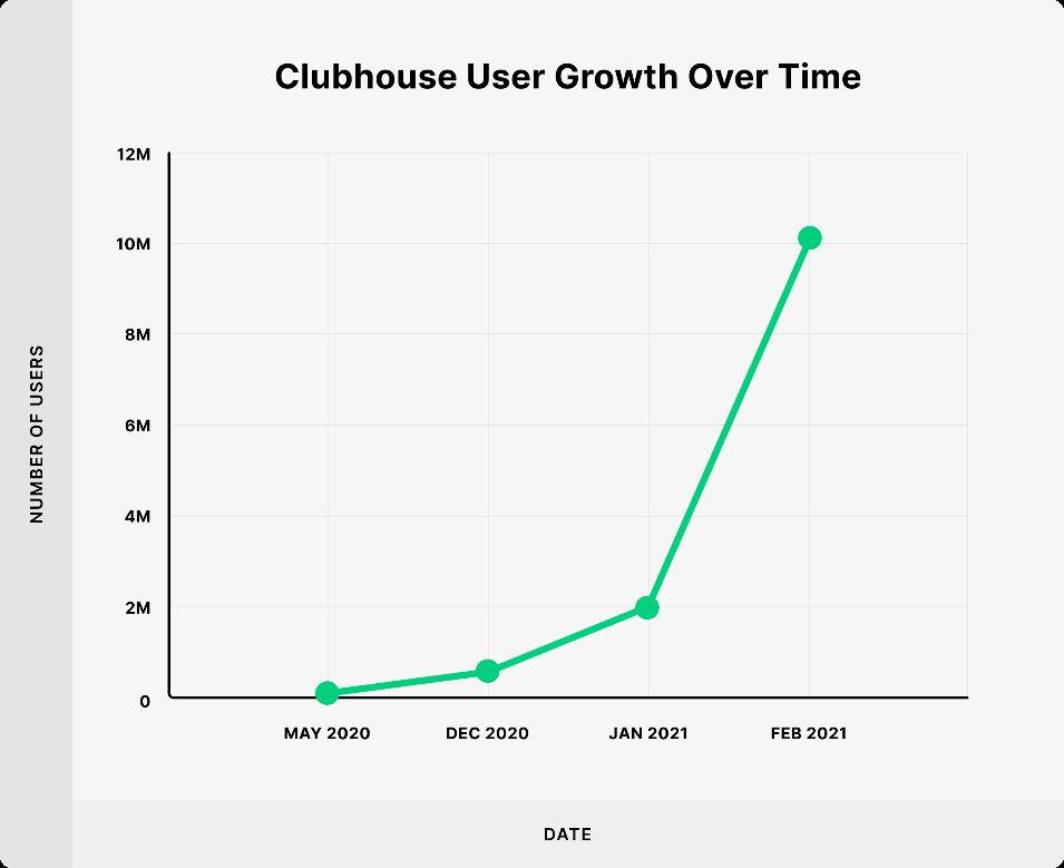 آمار عجیب نصب برنامه کلاب هاوس + دعوتنامه