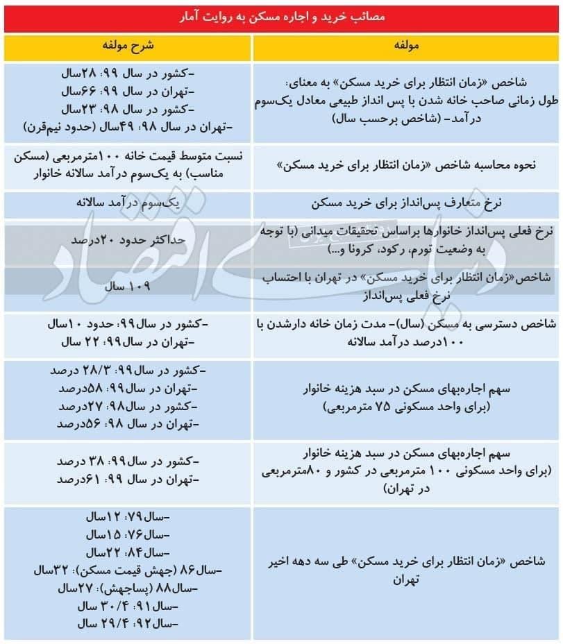 یک قرن انتظار تا خرید خانه ! / شاخص دسترسی به مسکن محاسبه شد + جدول