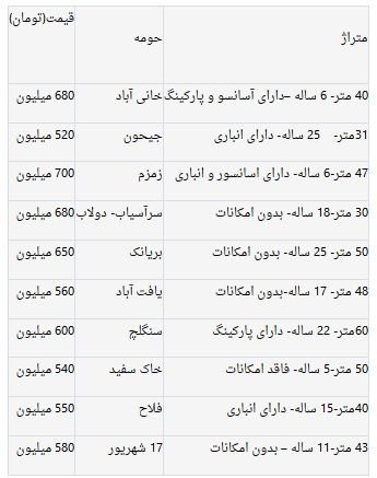 آخرین قیمت مسکن در پایتخت + لیست قیمت ها