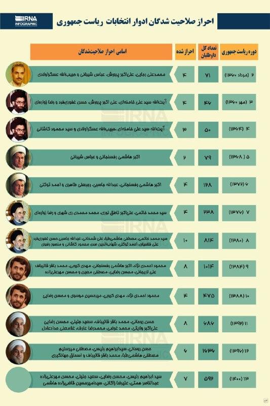 احراز صلاحیتشدگان ادوار انتخابات ریاست جمهوری