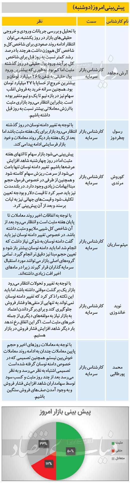 پیش بینی 6 کارشناس در مورد وضعیت امروز بورس 20 بهمن 99
