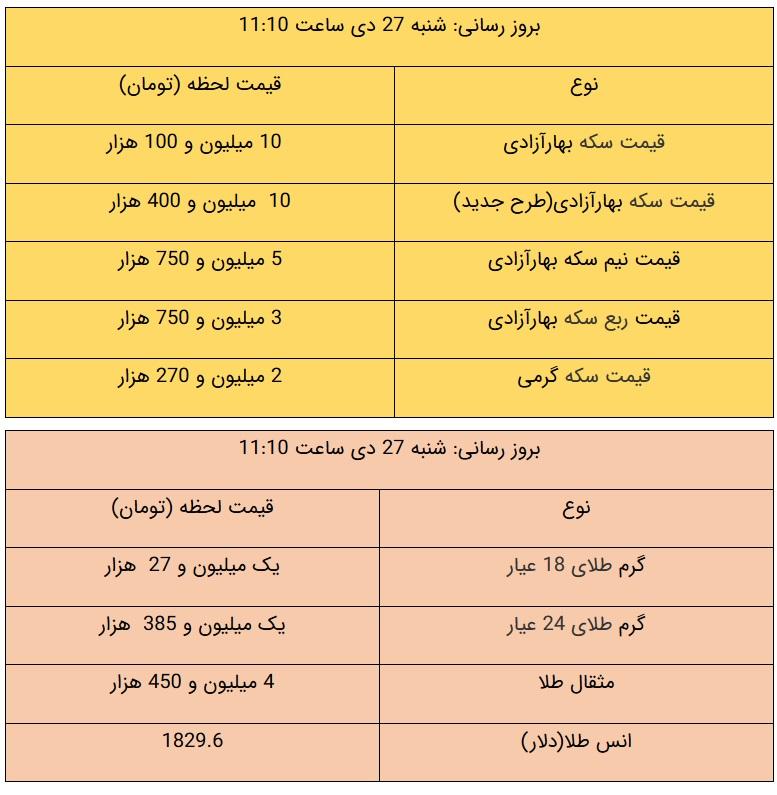 قیمت طلا و قیمت سکه، امروز ۲۷ دی ۹۹ / طلا ارزان شد + جدول