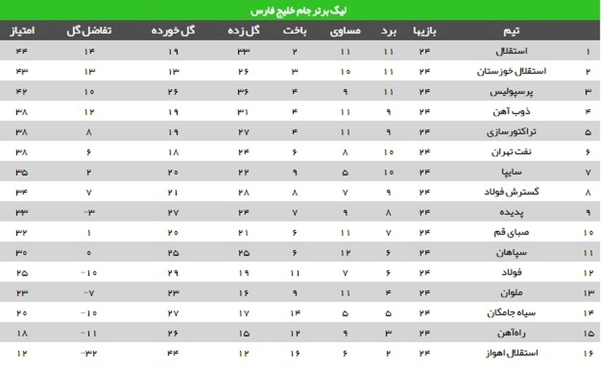 جدول لیگ برتر در پایان هفته بیست و چهارم/ تشکیل مثلث مدعیان با 2 استقلال و یک پرسپولیس