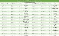 پرطرفدارترین خانهها در تهران چند؟/ جدول خرید خانه از متری 1.6 تا 17.5 میلیون تومان
