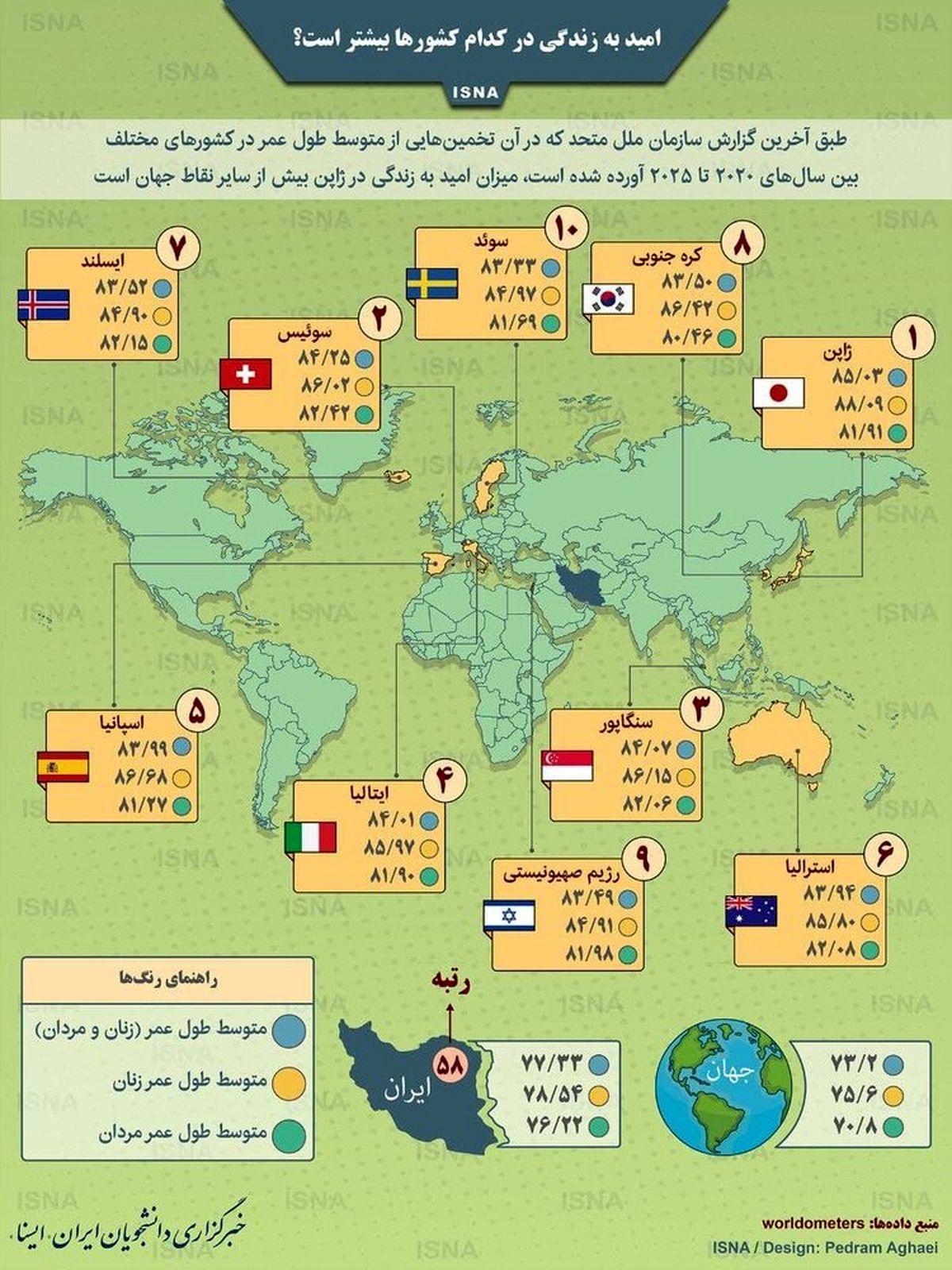 میزان امید به زندگی در کشورهای جهان و ایران