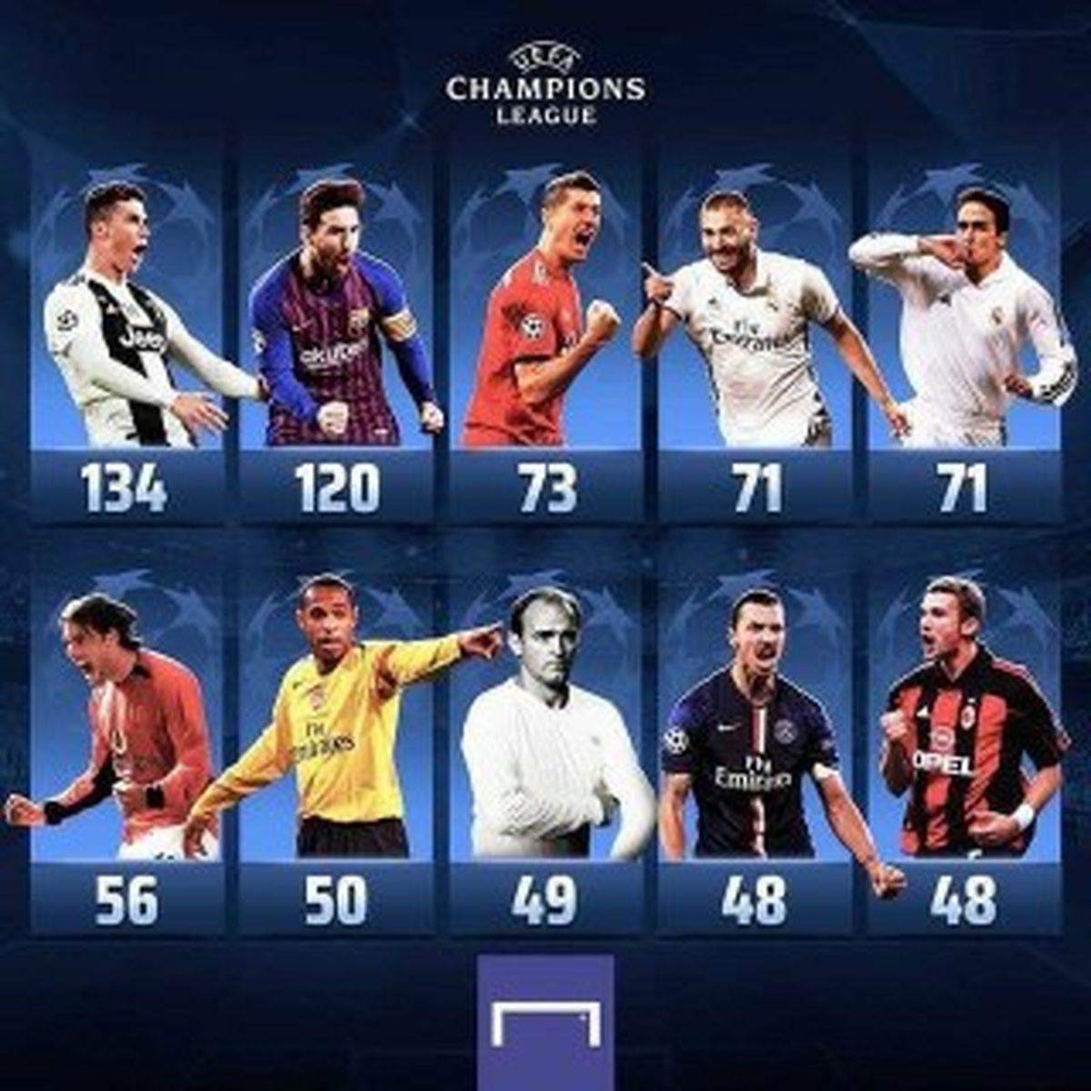 پوستر برترین گلزنان تاریخ لیگ قهرمانان اروپا