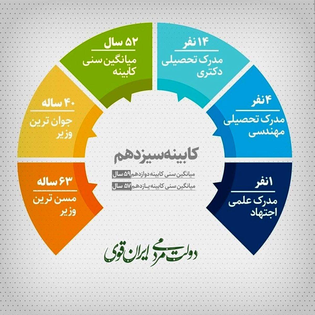 ویژگیهای کابینه پیشنهادی دولت  جدید