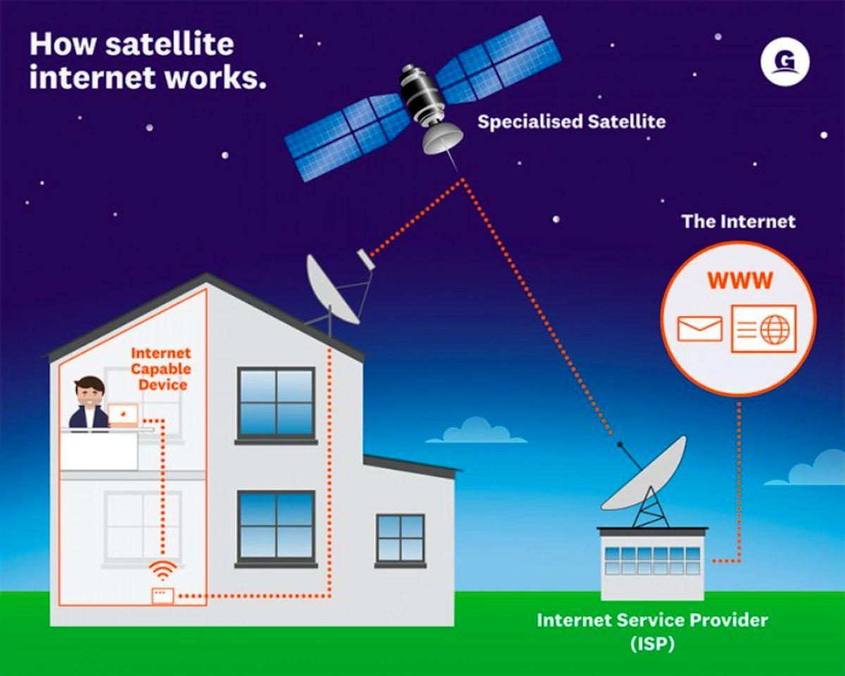 اینترنت ماهوارهای سراسری میشود