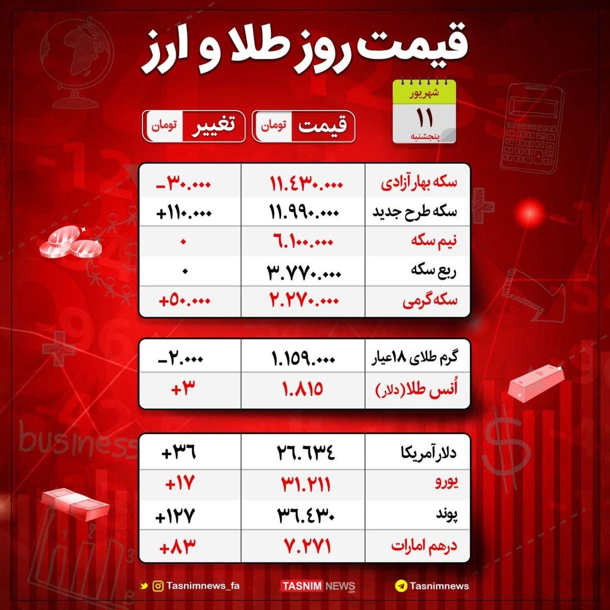 قیمت طلا و ارز در 11 شهریور 1400