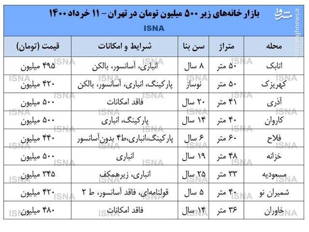 خانههای کمتر از ۵۰۰ میلیون در تهران +جدول