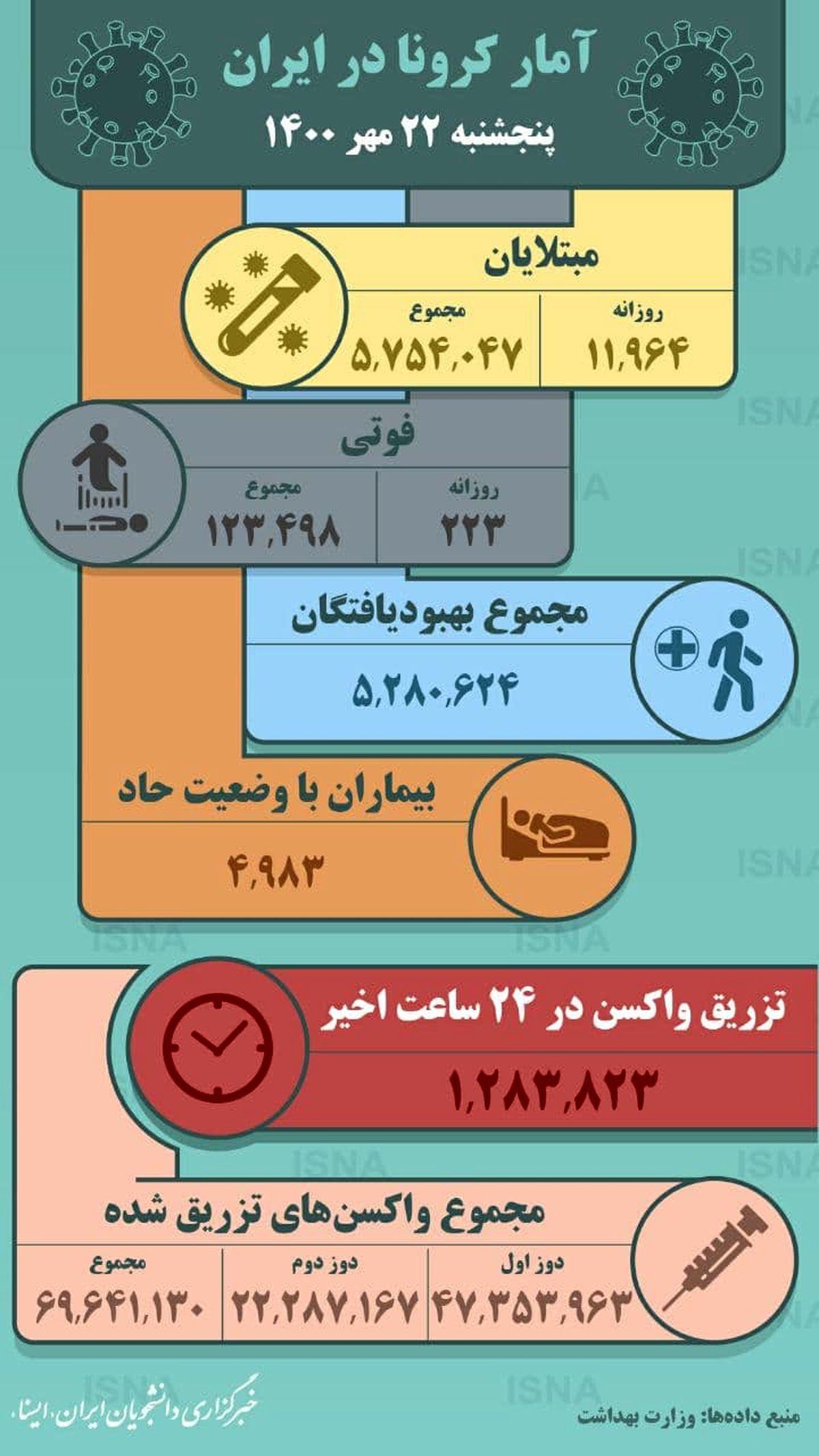 آمار کرونا در ایران-پنجشنبه ۲۲ مهر ۱۴۰۰