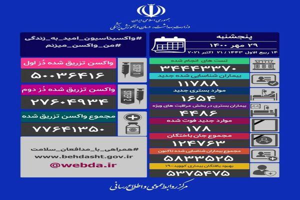 آمار کرونا - پنجشنبه ۲۹ مهر