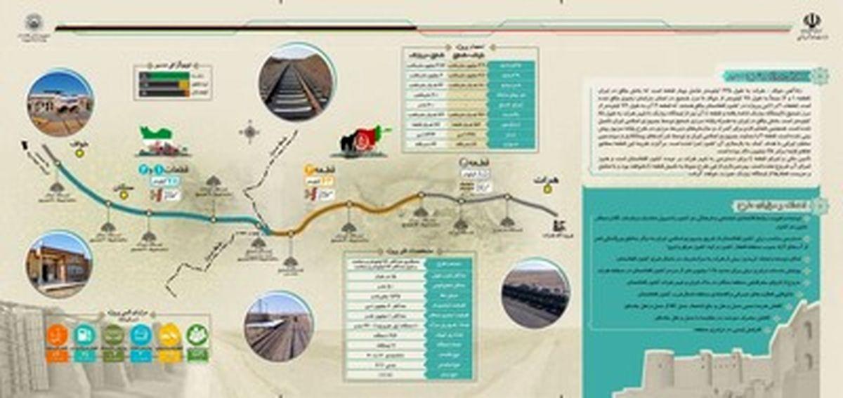 راه آهن خواف – هرات/ پيوند دوكشور، يك تاريخ يك فرهنگ