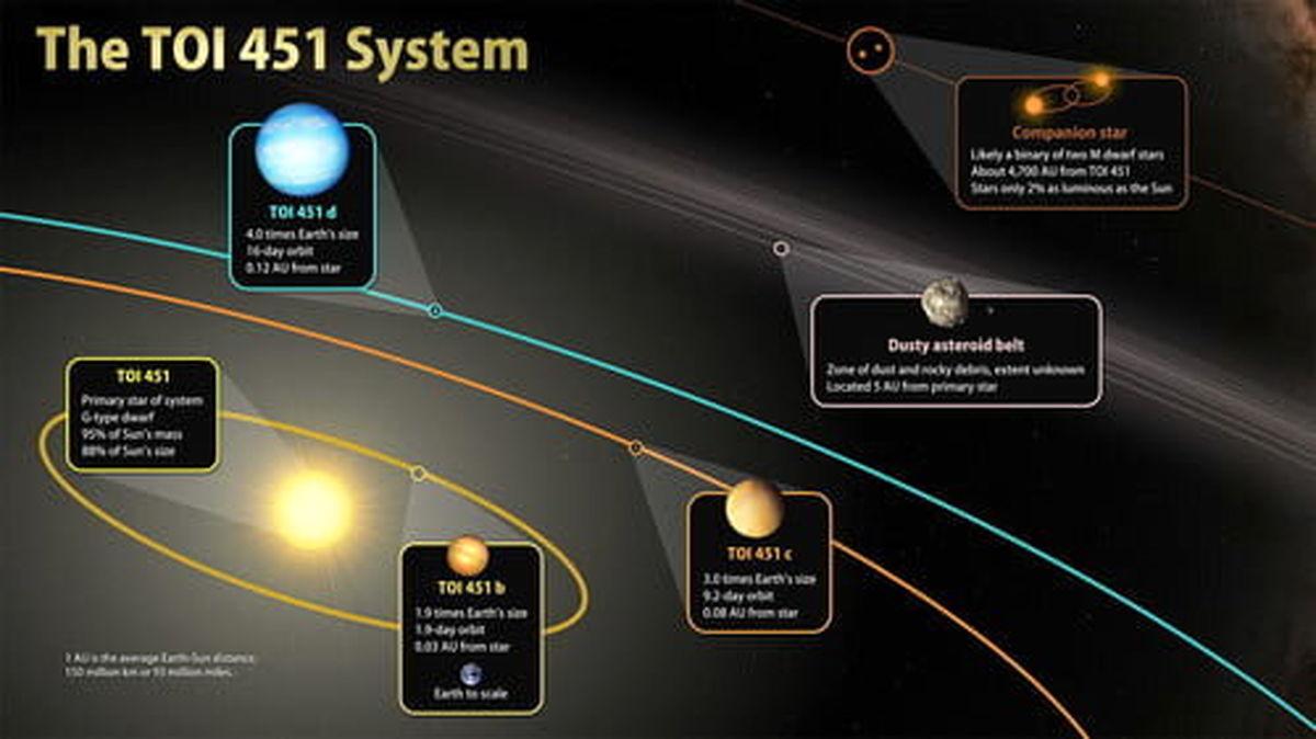 کشف ۳ دنیای جدید در منظومه یک ستاره جوان