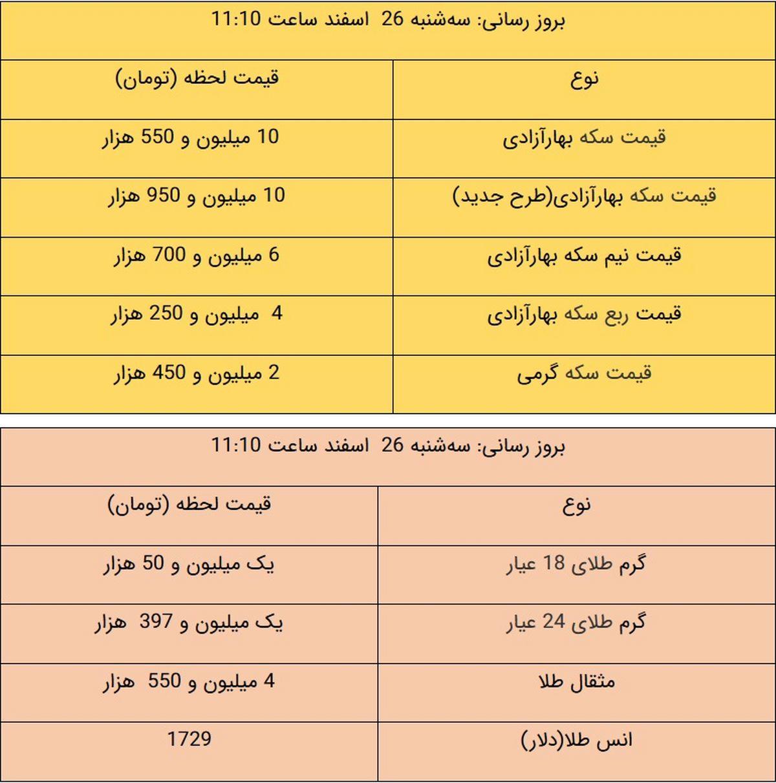 آخرین قیمت طلا و قیمت سکه در بازار، امروز ۲۶ اسفند ۹۹ + جدول