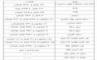 آخرین قیمت سکه، قیمت طلا و قیمت ارز امروز 18 فروردین 1400/ طلا گران شد+ جدول