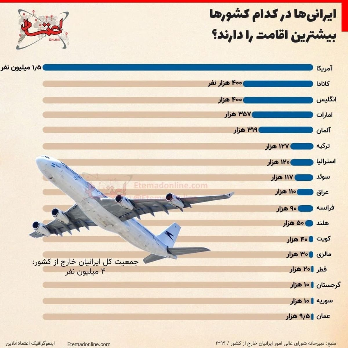 ایرانیها در کدام کشورها بیشترین اقامت را دارند؟+عکس