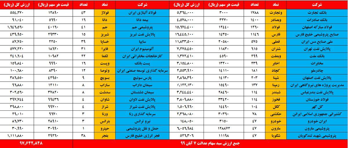 ارزش سهام عدالت امروز ۷ آبان ۹۹ / ارزش دارایکم چقدر شد؟ +جدول
